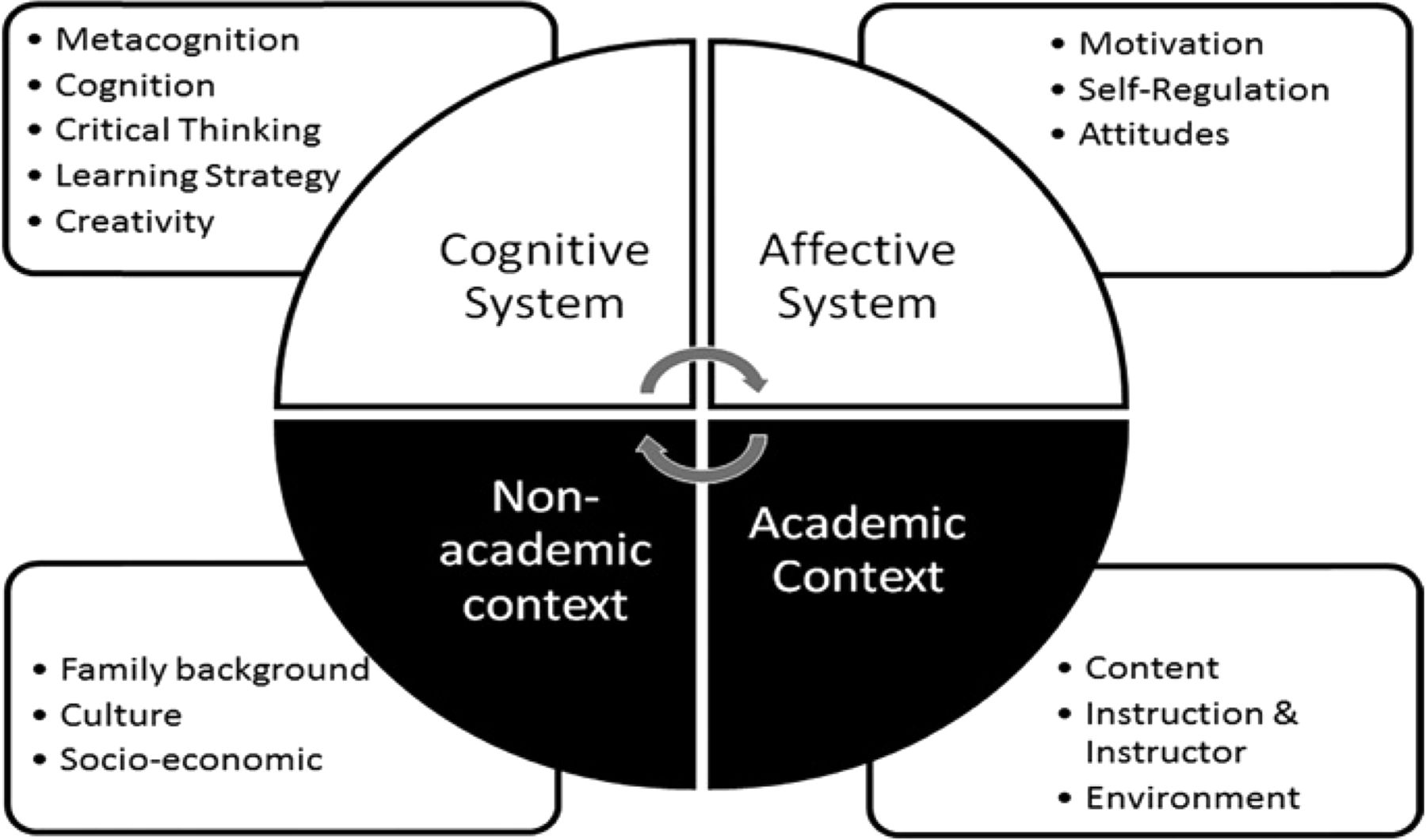 Strategies For Improving Learner Metacognition In Health Professional Education American Journal Of Pharmaceutical Education