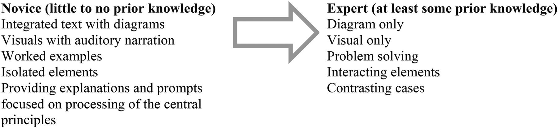 Moving From Novice To Expertise And Its Implications For Instruction American Journal Of Pharmaceutical Education