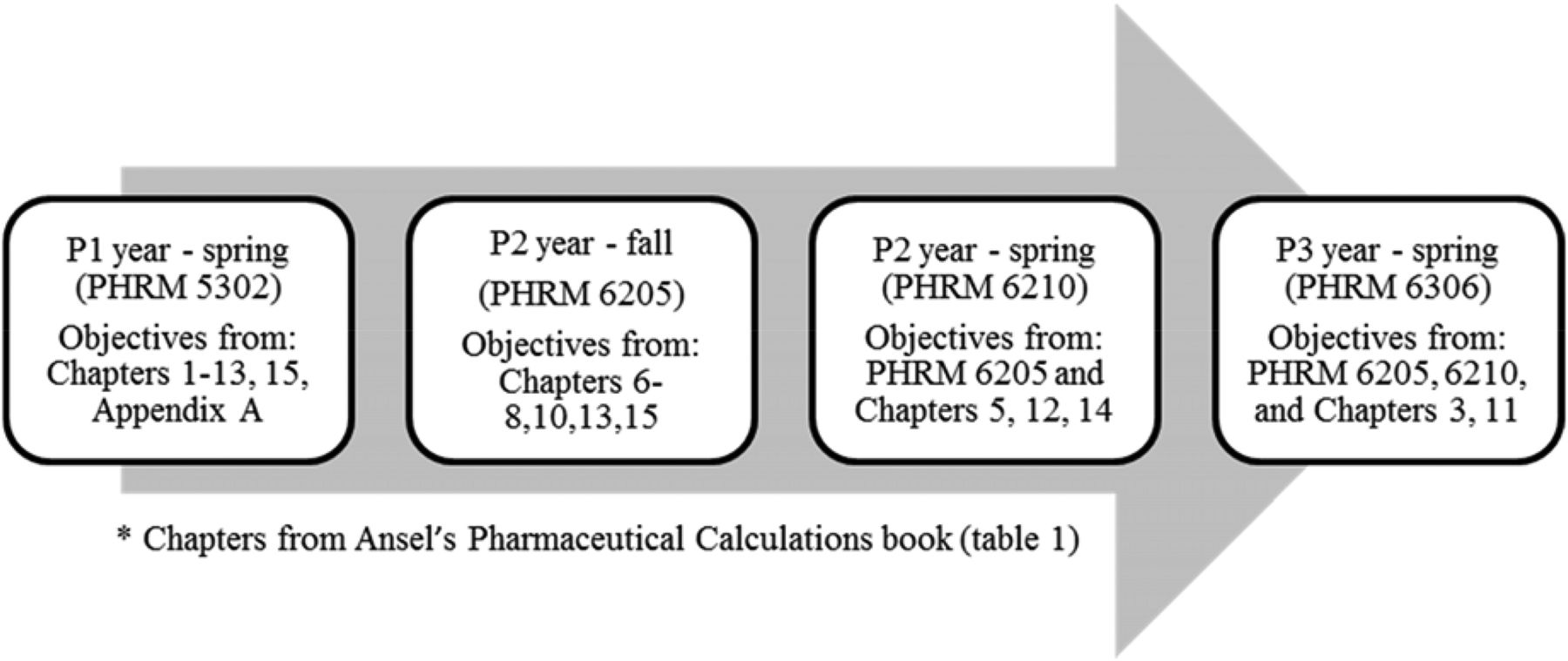 Improving Pharmacy Calculations Using An Instructional Design Model American Journal Of Pharmaceutical Education
